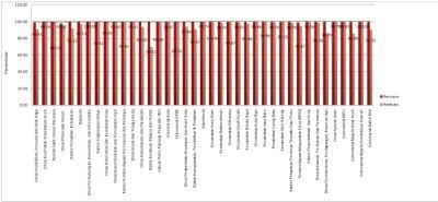 grafik-rencana-vs-realisasi-fisik-dan-keuangan-2011